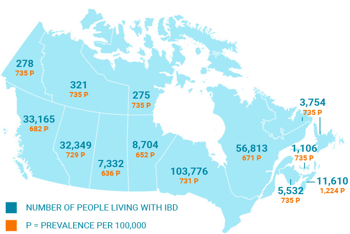 IBD Rates in Canada as of 2018