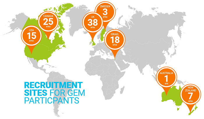 Map indicating recruitment sites for Gem participants. 15 in USA, 25 in Canada, 38 in the UK, 3 in Sweden, 18 in Israel, 1 in Australia, and 7 in New Zealand.